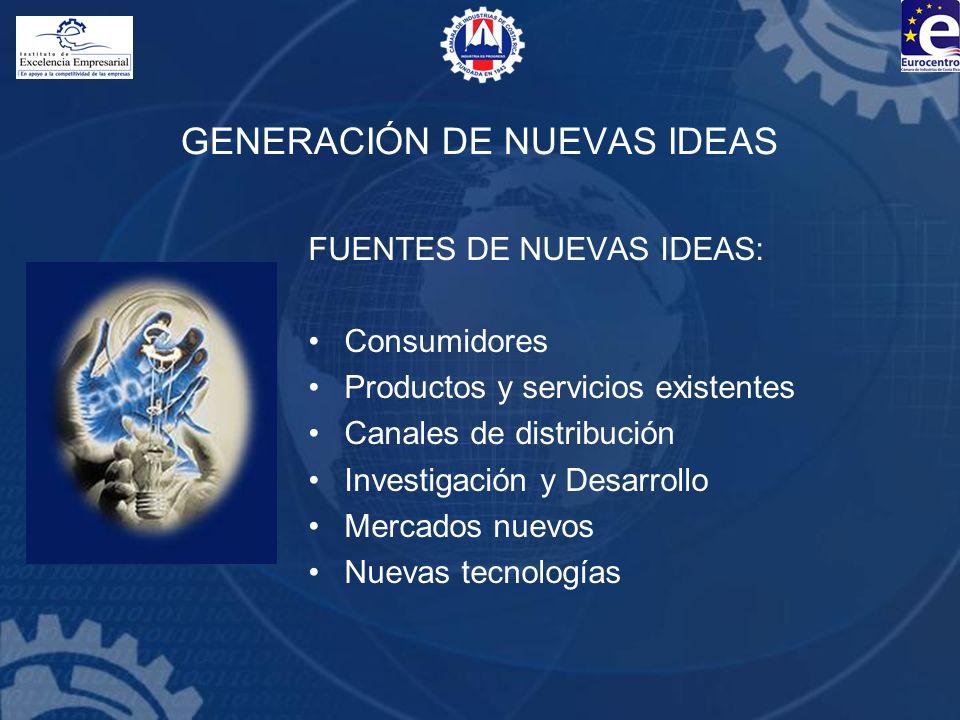 GENERACIÓN DE NUEVAS IDEAS FUENTES DE NUEVAS IDEAS: Consumidores Productos y servicios existentes Canales de distribución Investigación y Desarrollo M