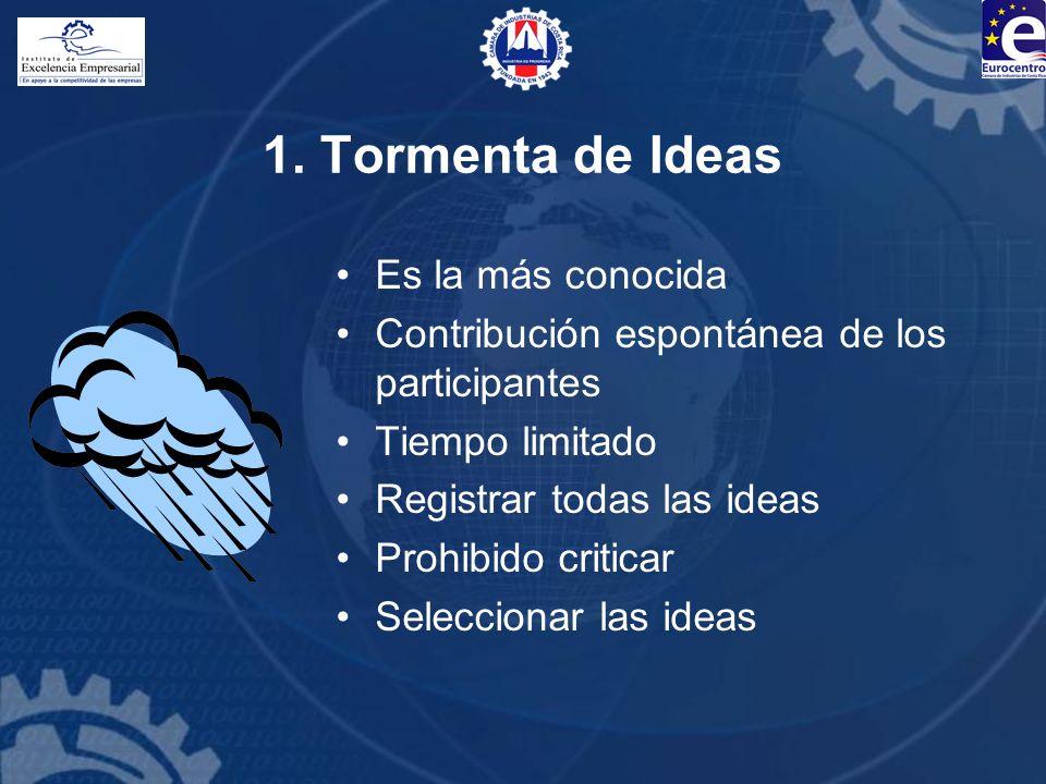 1. Tormenta de Ideas Es la más conocida Contribución espontánea de los participantes Tiempo limitado Registrar todas las ideas Prohibido criticar Sele