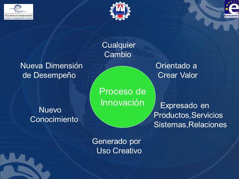 Proceso de Innovación Cualquier Cambio Orientado a Crear Valor Expresado en Productos,Servicios Sistemas,Relaciones Generado por Uso Creativo Nuevo Co