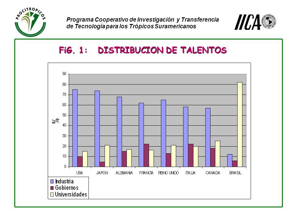 Programa Cooperativo de Investigación y Transferencia de Tecnología para los Trópicos Suramericanos FiG.