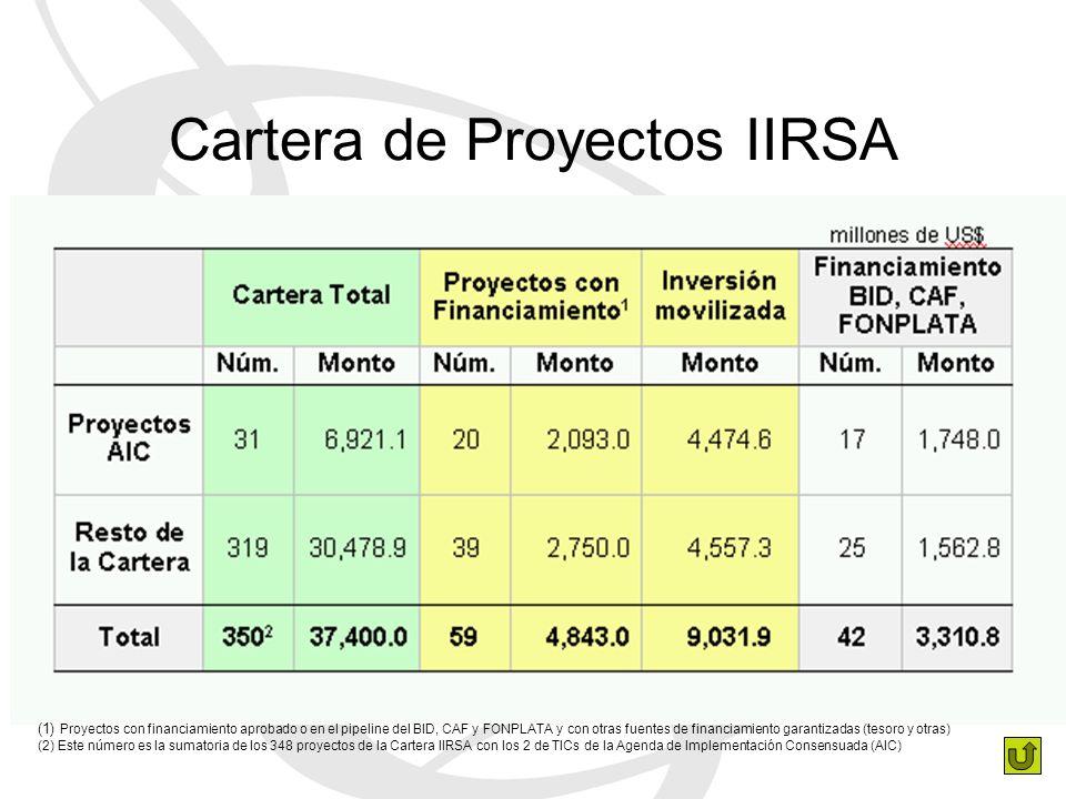(1) Proyectos con financiamiento aprobado o en el pipeline del BID, CAF y FONPLATA y con otras fuentes de financiamiento garantizadas (tesoro y otras) (2) Este número es la sumatoria de los 348 proyectos de la Cartera IIRSA con los 2 de TICs de la Agenda de Implementación Consensuada (AIC) Cartera de Proyectos IIRSA