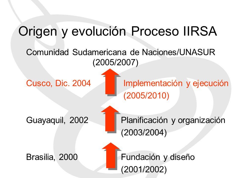 Origen y evolución Proceso IIRSA Guayaquil, 2002Planificación y organización (2003/2004) Brasilia, 2000Fundación y diseño (2001/2002) Cusco, Dic. 2004
