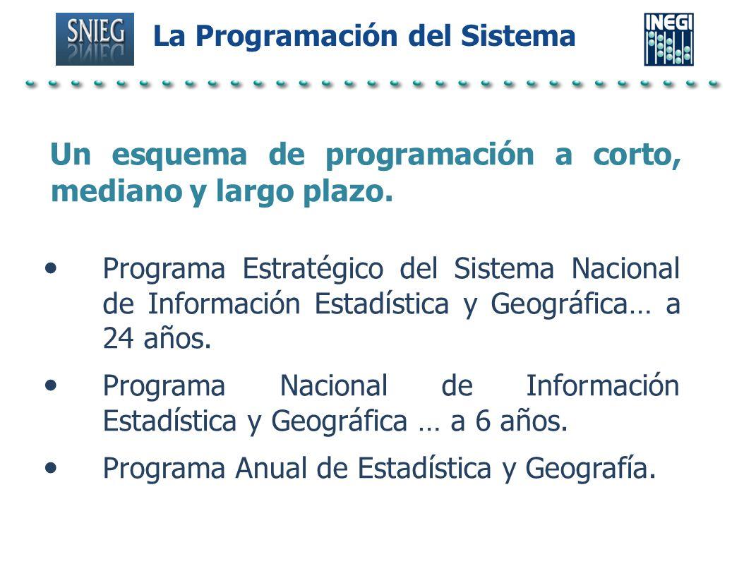 La Programación del Sistema Un esquema de programación a corto, mediano y largo plazo. Programa Estratégico del Sistema Nacional de Información Estadí
