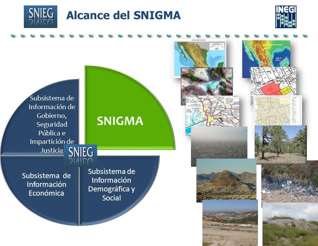 SNIGMA Subsistema de Información Demográfica y Social Subsistema de Información Económica Alcance del SNIGMA Subsistema de Información de Gobierno, Se
