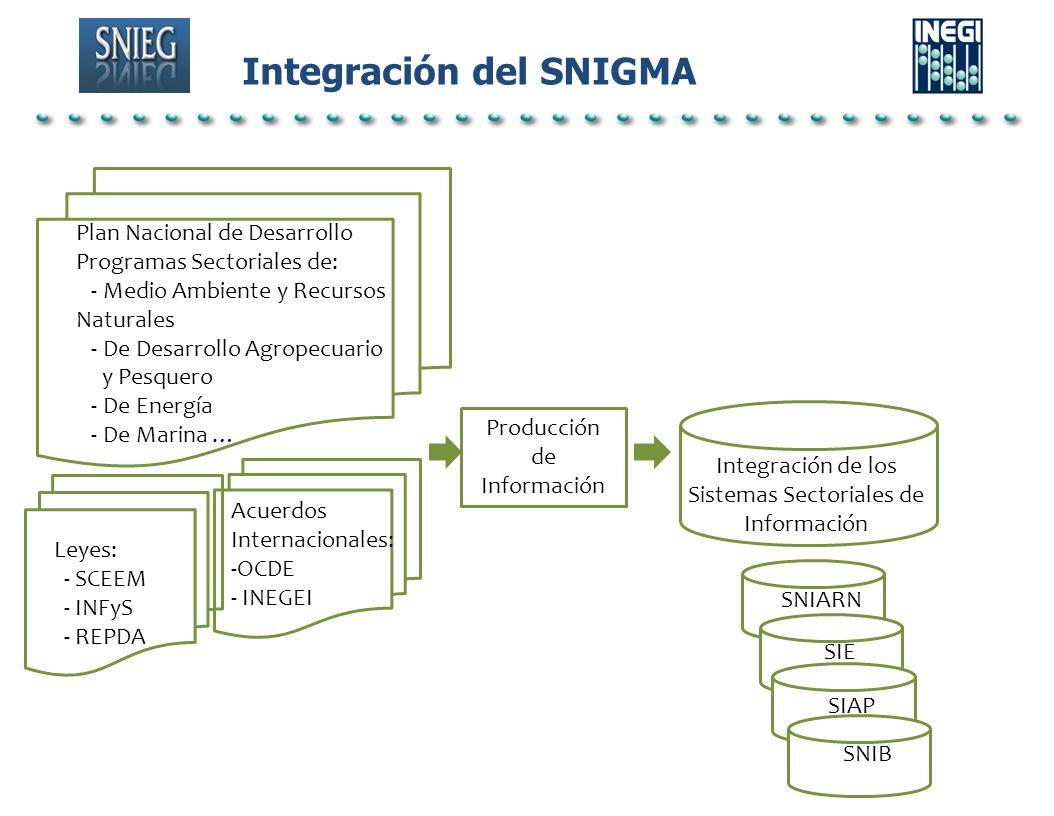 Integración del SNIGMA Plan Nacional de Desarrollo Programas Sectoriales de: - Medio Ambiente y Recursos Naturales - De Desarrollo Agropecuario y Pesq