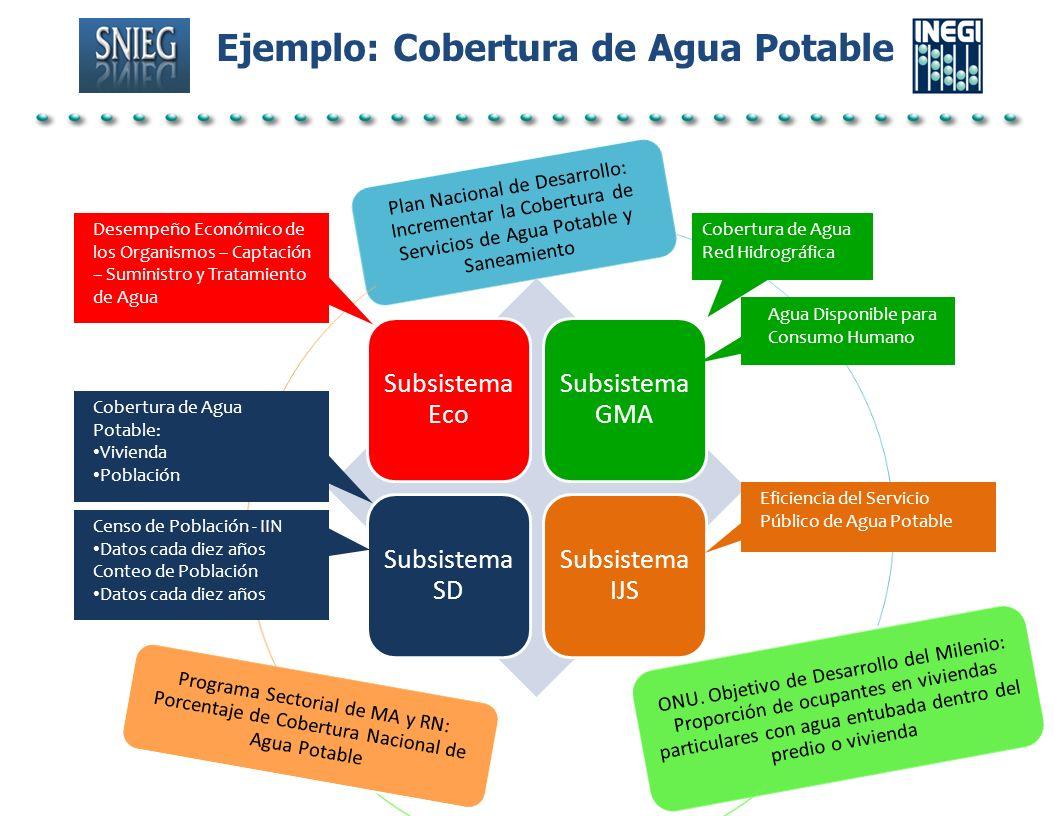 Ejemplo: Cobertura de Agua Potable Subsistema Eco Subsistema GMA Subsistema SD Subsistema IJS Desempeño Económico de los Organismos – Captación – Sumi