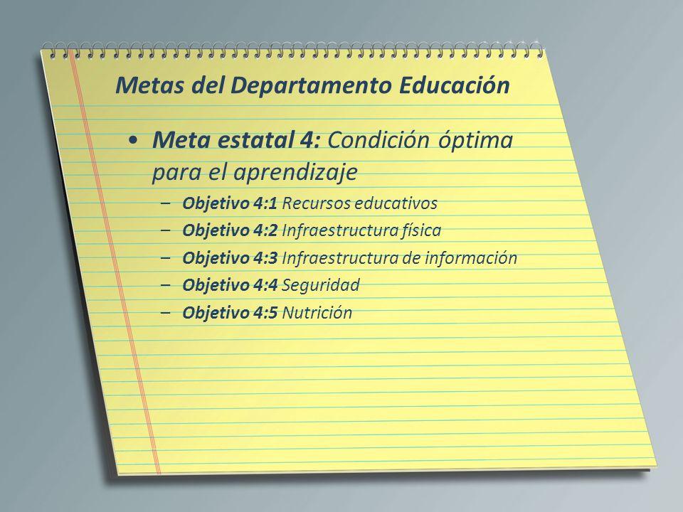Metas del Departamento Educación Meta estatal 4: Condición óptima para el aprendizaje –Objetivo 4:1 Recursos educativos –Objetivo 4:2 Infraestructura