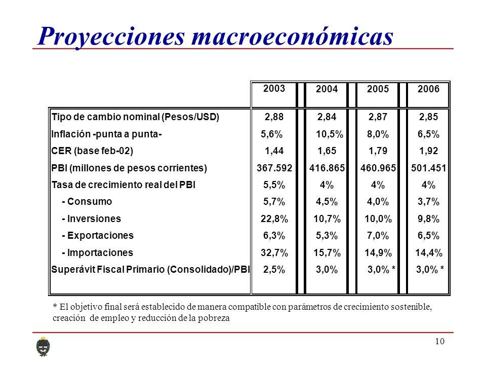 10 Proyecciones macroeconómicas 2003 200420052006 Tipo de cambio nominal (Pesos/USD)2,882,842,872,85 Inflación -punta a punta-5,6%10,5%8,0%6,5% CER (base feb-02)1,441,651,791,92 PBI (millones de pesos corrientes)367.592416.865460.965501.451 Tasa de crecimiento real del PBI5,5%4% - Consumo5,7%4,5%4,0%3,7% - Inversiones22,8%10,7%10,0%9,8% - Exportaciones6,3%5,3%7,0%6,5% - Importaciones32,7%15,7%14,9%14,4% Superávit Fiscal Primario (Consolidado)/PBI2,5%3,0% 3,0% * * El objetivo final será establecido de manera compatible con parámetros de crecimiento sostenible, creación de empleo y reducción de la pobreza