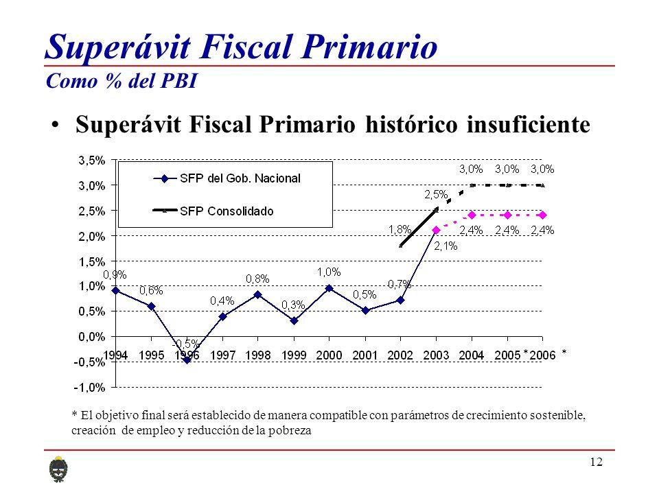 12 Superávit Fiscal Primario Como % del PBI Superávit Fiscal Primario histórico insuficiente ** * El objetivo final será establecido de manera compatible con parámetros de crecimiento sostenible, creación de empleo y reducción de la pobreza