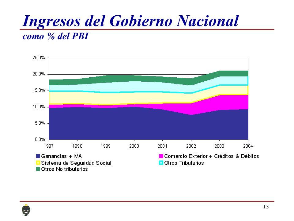 13 Ingresos del Gobierno Nacional como % del PBI