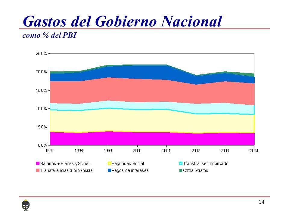 14 Gastos del Gobierno Nacional como % del PBI