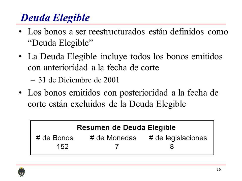 19 Deuda Elegible Los bonos a ser reestructurados están definidos como Deuda Elegible La Deuda Elegible incluye todos los bonos emitidos con anterioridad a la fecha de corte –31 de Diciembre de 2001 Los bonos emitidos con posterioridad a la fecha de corte están excluidos de la Deuda Elegible # de Bonos# de Monedas# de legislaciones 15278 Resumen de Deuda Elegible