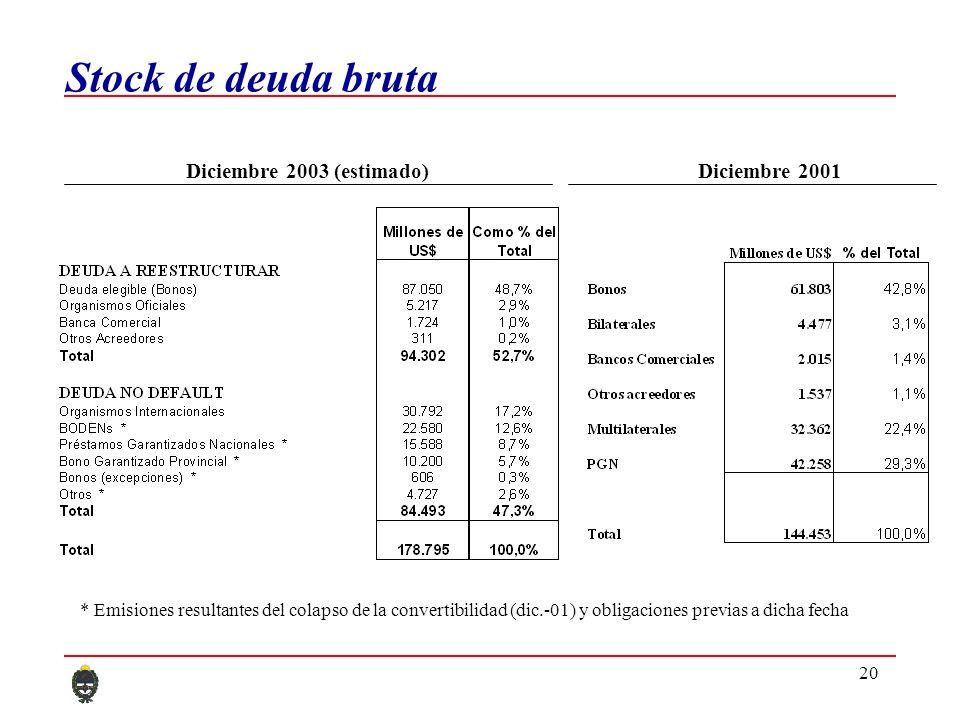 20 Stock de deuda bruta Diciembre 2003 (estimado)Diciembre 2001 * Emisiones resultantes del colapso de la convertibilidad (dic.-01) y obligaciones previas a dicha fecha
