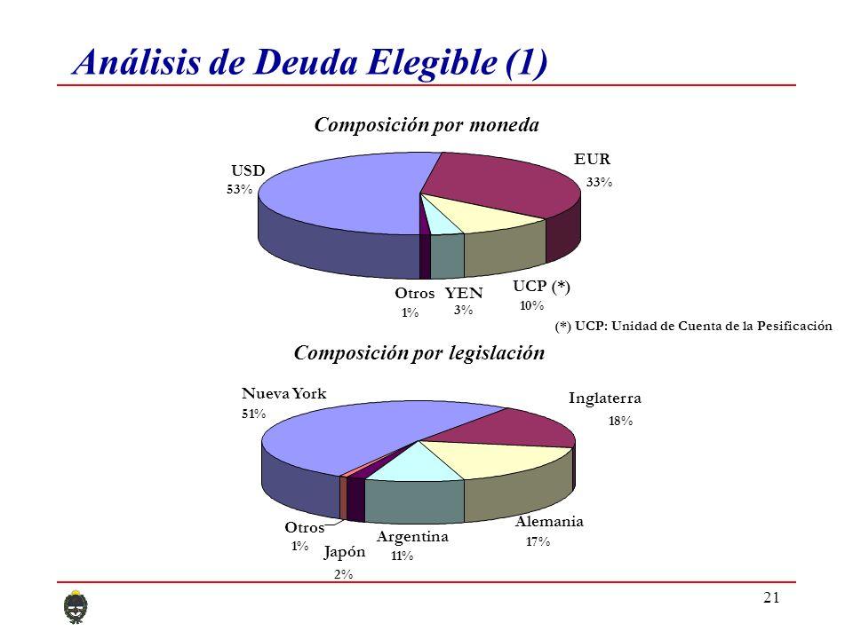 21 Análisis de Deuda Elegible (1) Nueva York 51% Inglaterra 18% Alemania 17% Argentina 11% Japón 2% Otros 1% Composición por moneda USD 53% EUR 33% UCP (*) 10% YEN 3% Otros 1% Composición por legislación (*) UCP: Unidad de Cuenta de la Pesificación