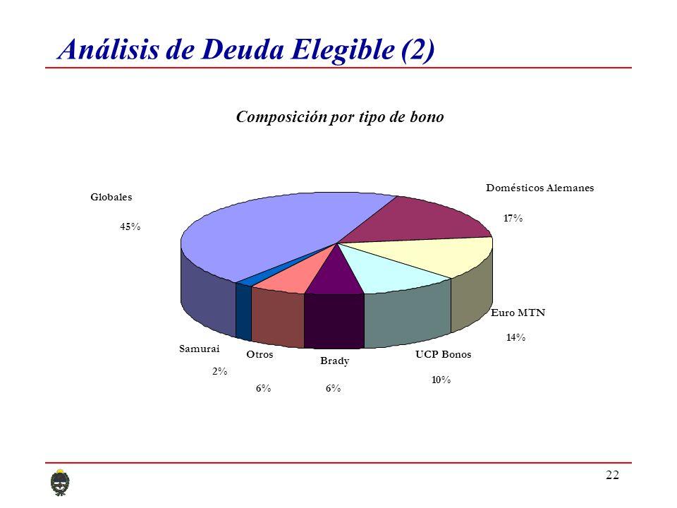 22 Análisis de Deuda Elegible (2) Composición por tipo de bono Globales 45% Domésticos Alemanes 17% Euro MTN 14% UCP Bonos 10% Brady 6% Otros 6% Samur