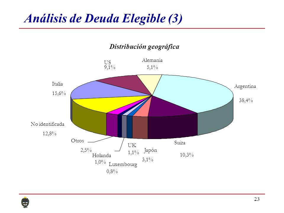 23 Análisis de Deuda Elegible (3) Italia 15,6% US 9,1% Alemania 5,1% Argentina 38,4% Suiza 10,3% Japón 3,1% UK 1,1% No identificada 12,8% Luxembourg 0,8% Holanda 1,0% Otros 2,5% Distribución geográfica
