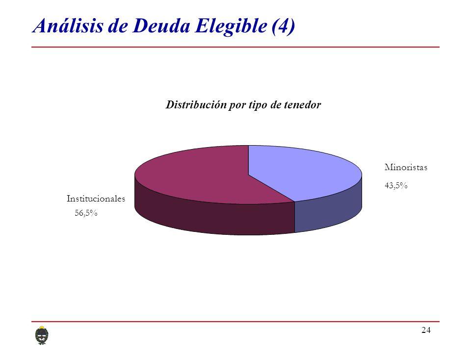 24 Minoristas 43,5% Institucionales 56,5% Distribución por tipo de tenedor Análisis de Deuda Elegible (4)