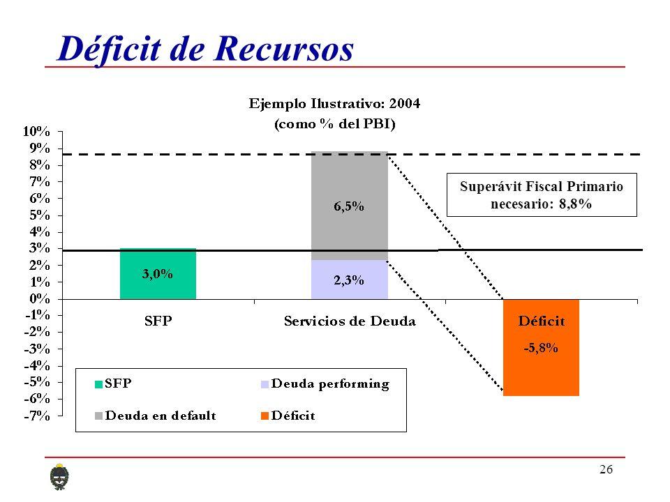 26 Déficit de Recursos Superávit Fiscal Primario necesario: 8,8%