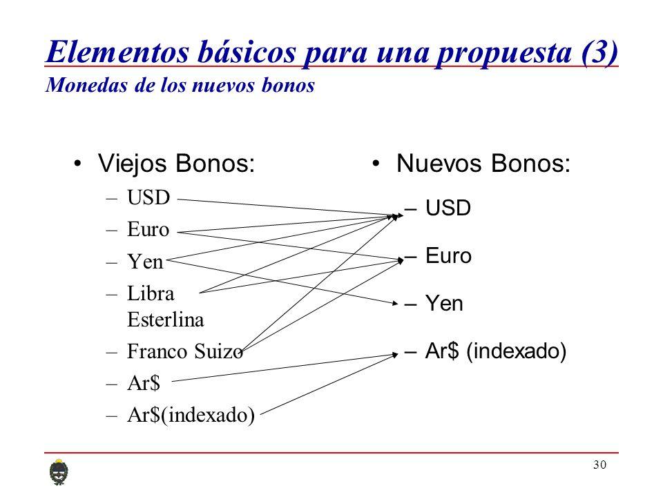 30 Nuevos Bonos: –USD –Euro –Yen –Ar$ (indexado) Viejos Bonos: –USD –Euro –Yen –Libra Esterlina –Franco Suizo –Ar$ –Ar$(indexado) Elementos básicos para una propuesta (3) Monedas de los nuevos bonos