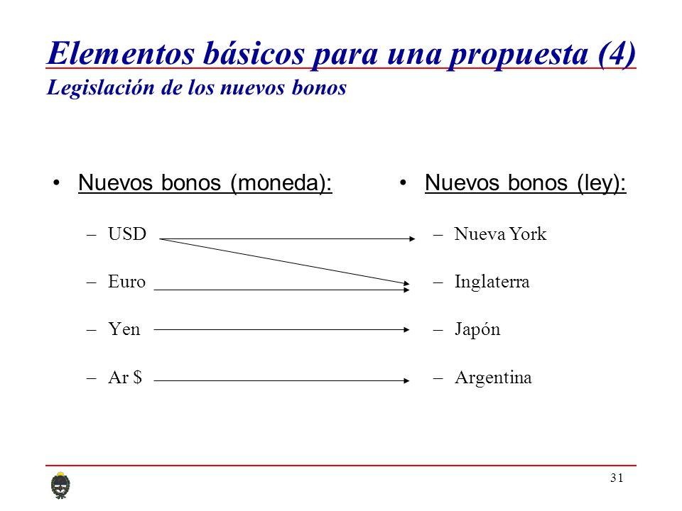 31 Nuevos bonos (moneda): –USD –Euro –Yen –Ar $ Nuevos bonos (ley): –Nueva York –Inglaterra –Japón –Argentina Elementos básicos para una propuesta (4) Legislación de los nuevos bonos