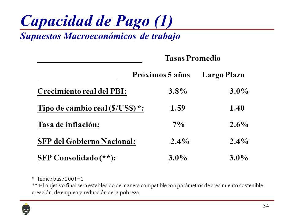 34 Capacidad de Pago (1) Supuestos Macroeconómicos de trabajo Tasas Promedio Próximos 5 años Largo Plazo Crecimiento real del PBI: 3.8% 3.0% Tipo de cambio real ($/US$) *: 1.59 1.40 Tasa de inflación: 7% 2.6% SFP del Gobierno Nacional: 2.4% 2.4% SFP Consolidado (**):3.0% 3.0% * Indice base 2001=1 ** El objetivo final será establecido de manera compatible con parámetros de crecimiento sostenible, creación de empleo y reducción de la pobreza