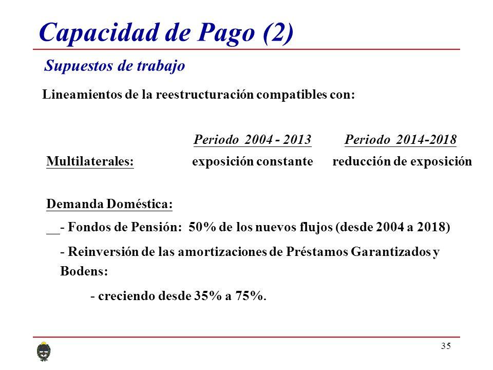 35 Capacidad de Pago (2) Supuestos de trabajo Periodo 2004 - 2013 Periodo 2014-2018 Multilaterales: exposición constante reducción de exposición Demanda Doméstica: - Fondos de Pensión: 50% de los nuevos flujos (desde 2004 a 2018) - Reinversión de las amortizaciones de Préstamos Garantizados y Bodens: - creciendo desde 35% a 75%.
