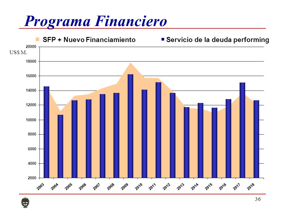 36 Programa Financiero 2000 4000 6000 8000 10000 12000 14000 16000 18000 20000 2003200420052006200720082009201020112012201320142015201620172018 SFP + Nuevo FinanciamientoServicio de la deuda performing US$ M.