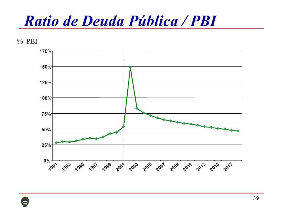 39 Ratio de Deuda Pública / PBI 0% 25% 50% 75% 100% 125% 150% 175% 19911993199519971999200120032005200720092011201320152017 % PBI
