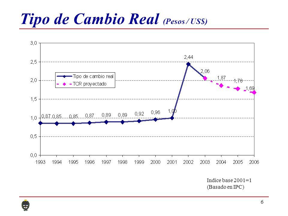 6 Tipo de Cambio Real (Pesos / US$) Indice base 2001=1 (Basado en IPC)