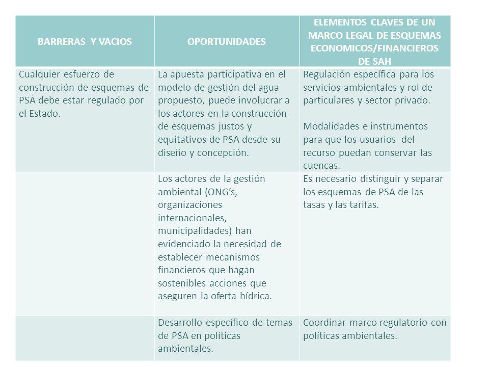 BARRERAS Y VACIOSOPORTUNIDADES ELEMENTOS CLAVES DE UN MARCO LEGAL DE ESQUEMAS ECONOMICOS/FINANCIEROS DE SAH Cualquier esfuerzo de construcción de esqu