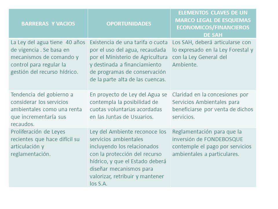 BARRERAS Y VACIOSOPORTUNIDADES ELEMENTOS CLAVES DE UN MARCO LEGAL DE ESQUEMAS ECONOMICOS/FINANCIEROS DE SAH La Ley del agua tiene 40 años de vigencia.