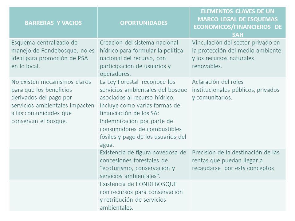 BARRERAS Y VACIOSOPORTUNIDADES ELEMENTOS CLAVES DE UN MARCO LEGAL DE ESQUEMAS ECONOMICOS/FINANCIEROS DE SAH Esquema centralizado de manejo de Fondebos