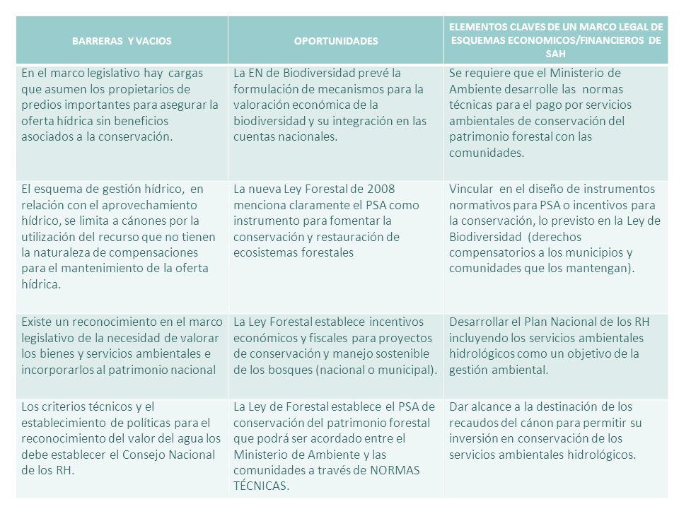 BARRERAS Y VACIOSOPORTUNIDADES ELEMENTOS CLAVES DE UN MARCO LEGAL DE ESQUEMAS ECONOMICOS/FINANCIEROS DE SAH En el marco legislativo hay cargas que asu
