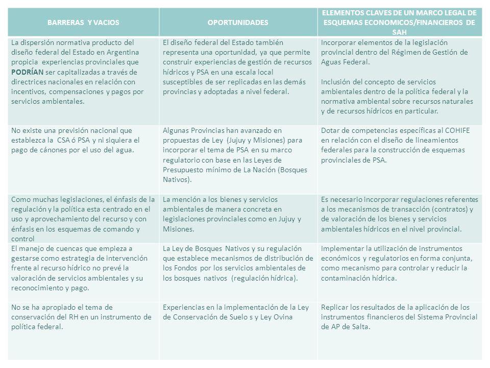 BARRERAS Y VACIOSOPORTUNIDADES ELEMENTOS CLAVES DE UN MARCO LEGAL DE ESQUEMAS ECONOMICOS/FINANCIEROS DE SAH La dispersión normativa producto del diseñ