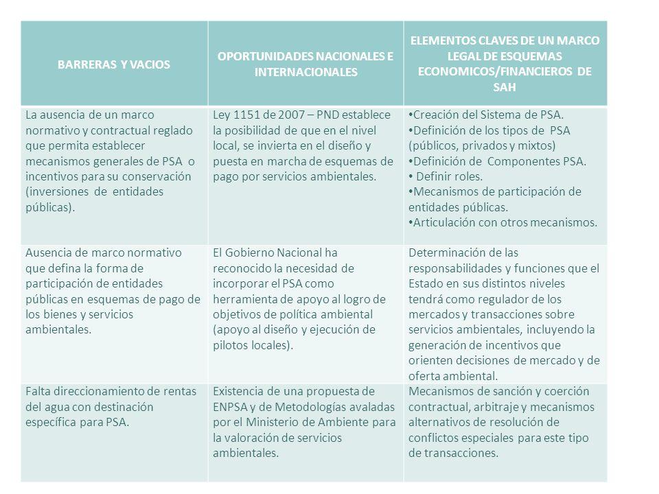 BARRERAS Y VACIOS OPORTUNIDADES NACIONALES E INTERNACIONALES ELEMENTOS CLAVES DE UN MARCO LEGAL DE ESQUEMAS ECONOMICOS/FINANCIEROS DE SAH La ausencia