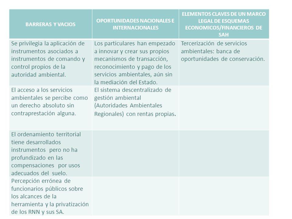 BARRERAS Y VACIOS OPORTUNIDADES NACIONALES E INTERNACIONALES ELEMENTOS CLAVES DE UN MARCO LEGAL DE ESQUEMAS ECONOMICOS/FINANCIEROS DE SAH Se privilegi