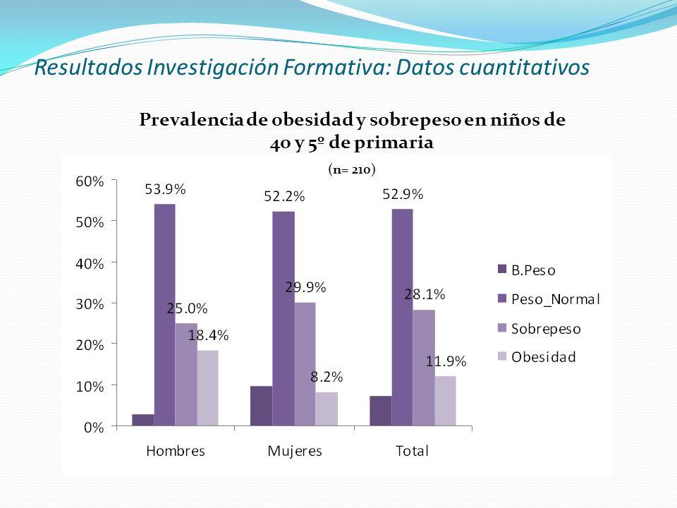 Resultados Investigación Formativa: Datos cuantitativos Prevalencia de obesidad y sobrepeso en niños de 4o y 5º de primaria (n= 210)