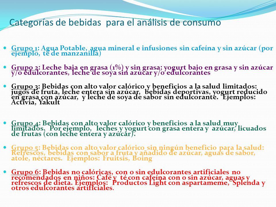 Categorías de bebidas para el análisis de consumo Grupo 1: Agua Potable, agua mineral e infusiones sin cafeína y sin azúcar (por ejemplo, té de manzan