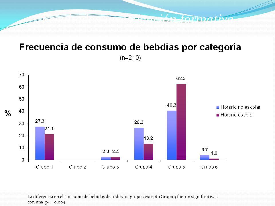 La diferencia en el consumo de bebidas de todos los grupos excepto Grupo 3 fueron significativas con una p<= 0.004 P> 0.024 Resultados investigación f