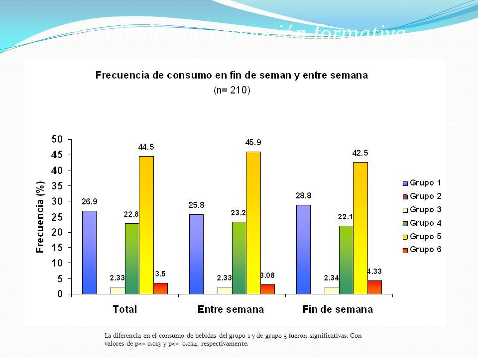 La diferencia en el consumo de bebidas del grupo 1 y de grupo 5 fueron significativas. Con valores de p<= 0.013 y p<= 0.024, respectivamente.