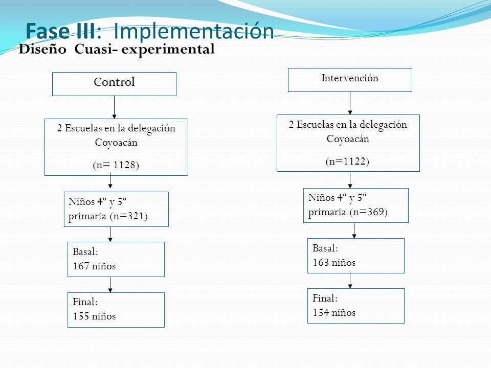 Fase III: ImplementaciónControl Intervención 2 Escuelas en la delegación Coyoacán (n= 1128) 2 Escuelas en la delegación Coyoacán (n=1122) Diseño Cuasi