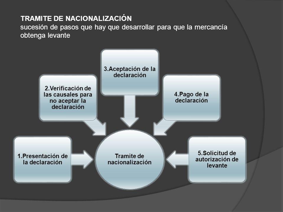 TRAMITE DE NACIONALIZACIÓN sucesión de pasos que hay que desarrollar para que la mercancía obtenga levante Tramite de nacionalización 1.Presentación d