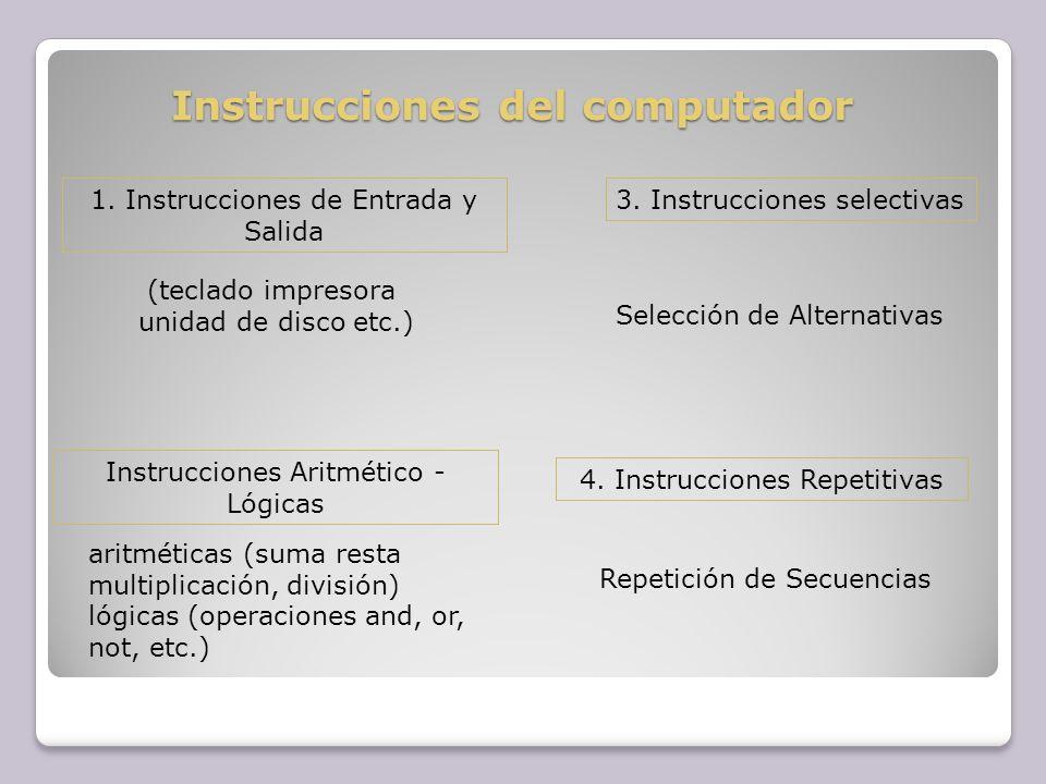 Instrucciones del computador 1. Instrucciones de Entrada y Salida Instrucciones Aritmético - Lógicas 3. Instrucciones selectivas 4. Instrucciones Repe