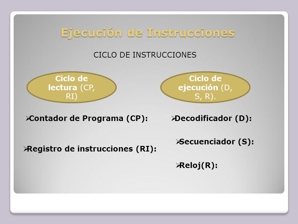Ejecución de Instrucciones CICLO DE INSTRUCCIONES Ciclo de lectura (CP, RI) Ciclo de ejecución (D, S, R). Contador de Programa (CP): Registro de instr