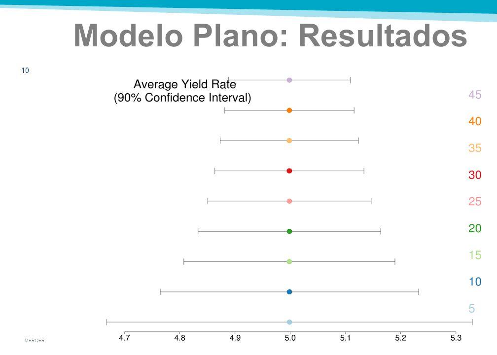 MERCER Modelo Plano: Resultados 9