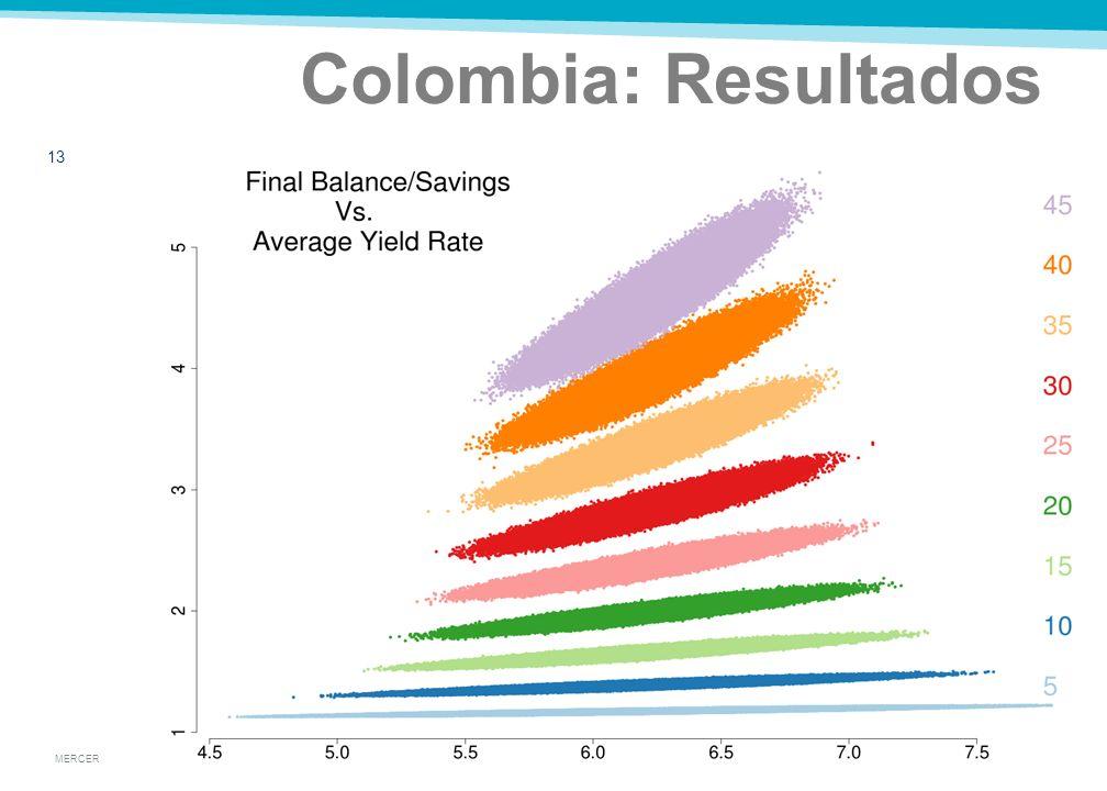 MERCER Supuestos Para Colombia 12 Tasa real de 6.22% ± 1.72%, UUD El salario crece según el Salario Medio Nacional Retiro a los 62|57 para hom|muj