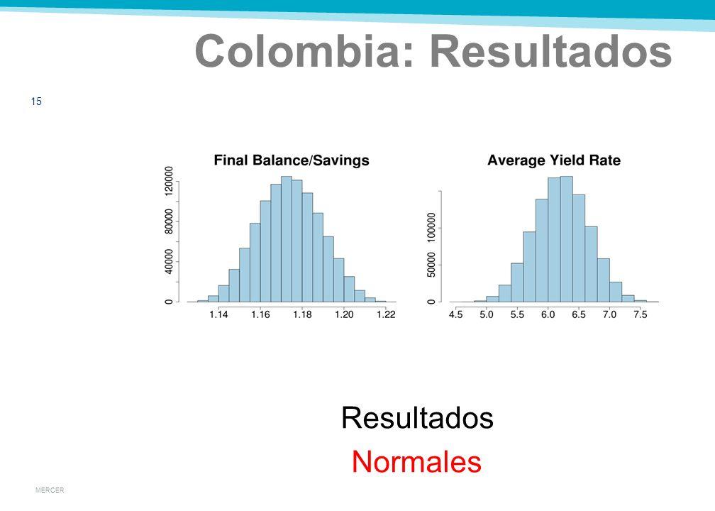 MERCER Colombia: Resultados 14
