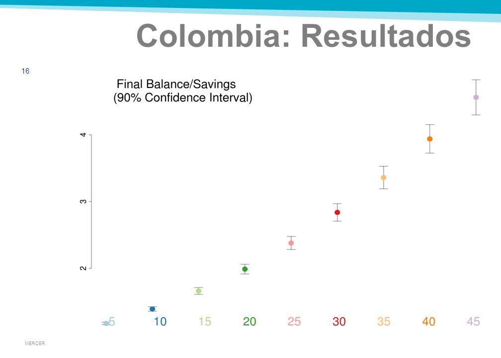 MERCER Colombia: Resultados 15 Resultados Normales
