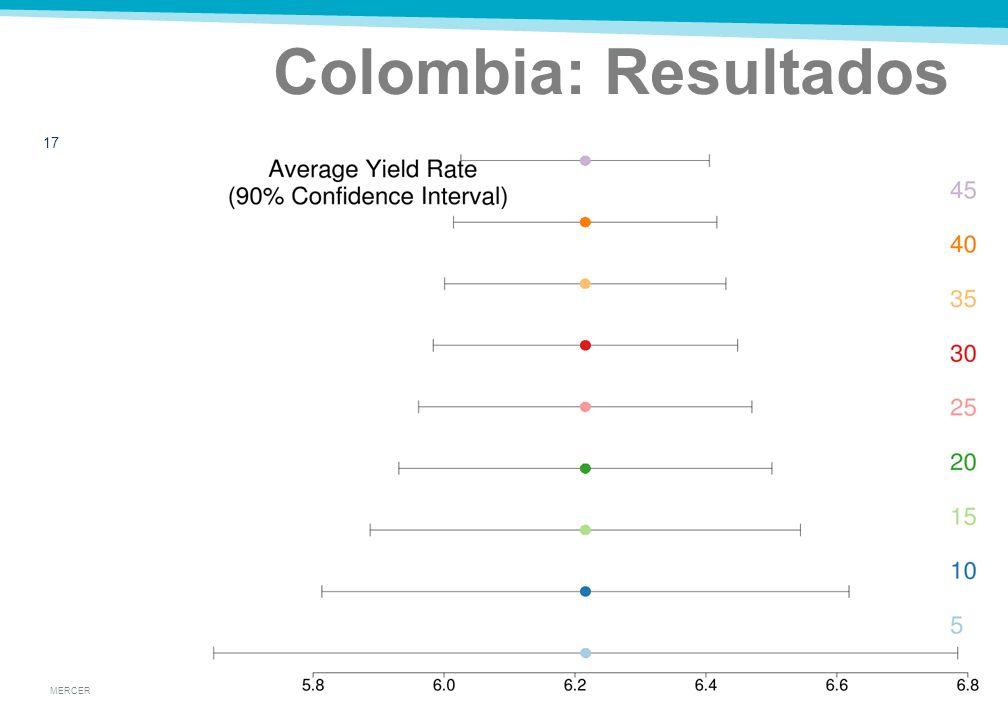 MERCER Colombia: Resultados 16