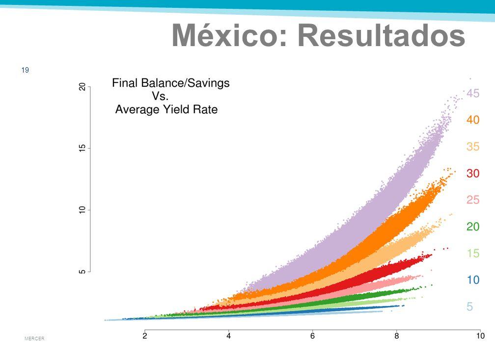 MERCER Supuestos para México 18 Tasa Real 8.898.036.875.844.40 Desv.8.908.236.826.163.56 Esquema de multifondos desde 1997 Mandatorio por ley, administrado por empresas privadas